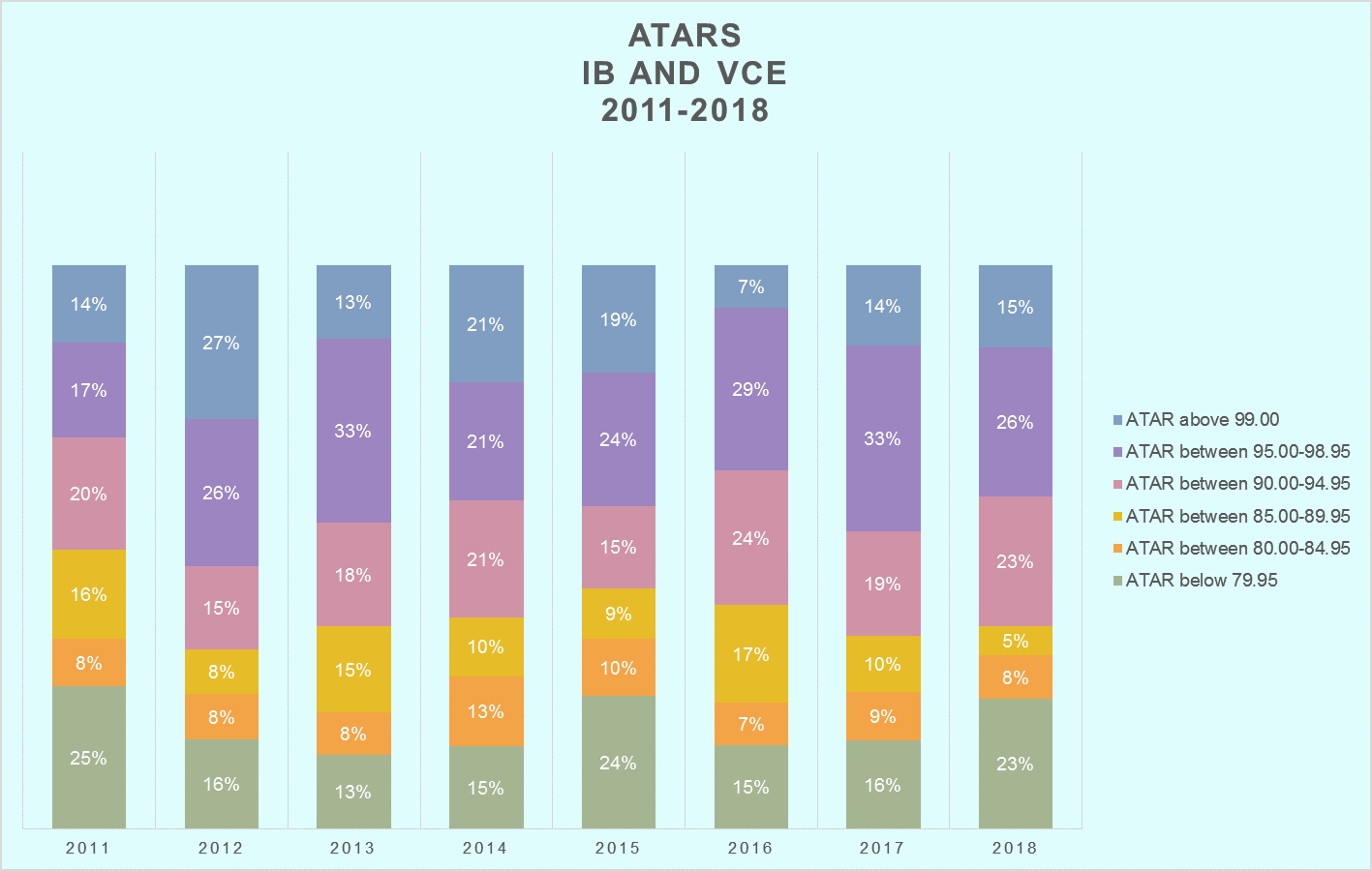 Combined ATARs VCE and IB 2011 2018
