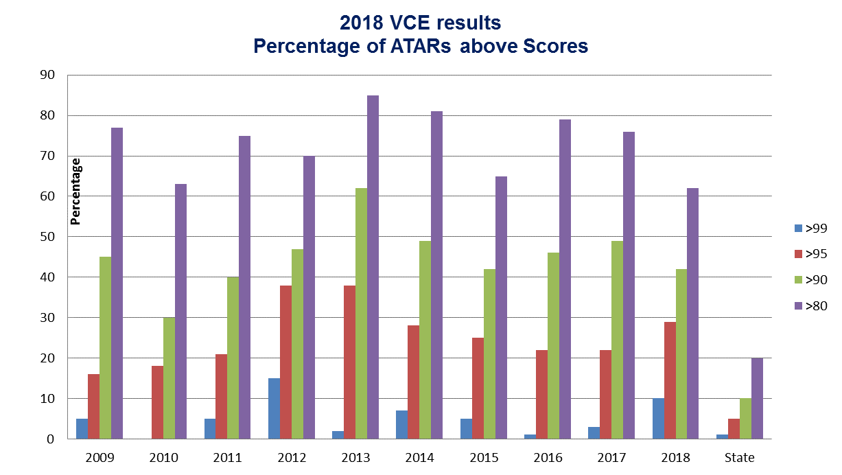 Percentage ATAR above scores chart for website