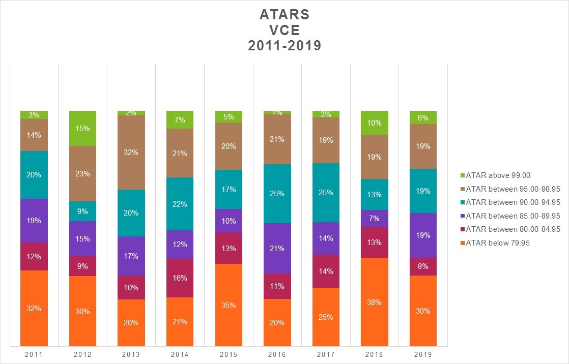 ATARs percentage between VCE 2019 2