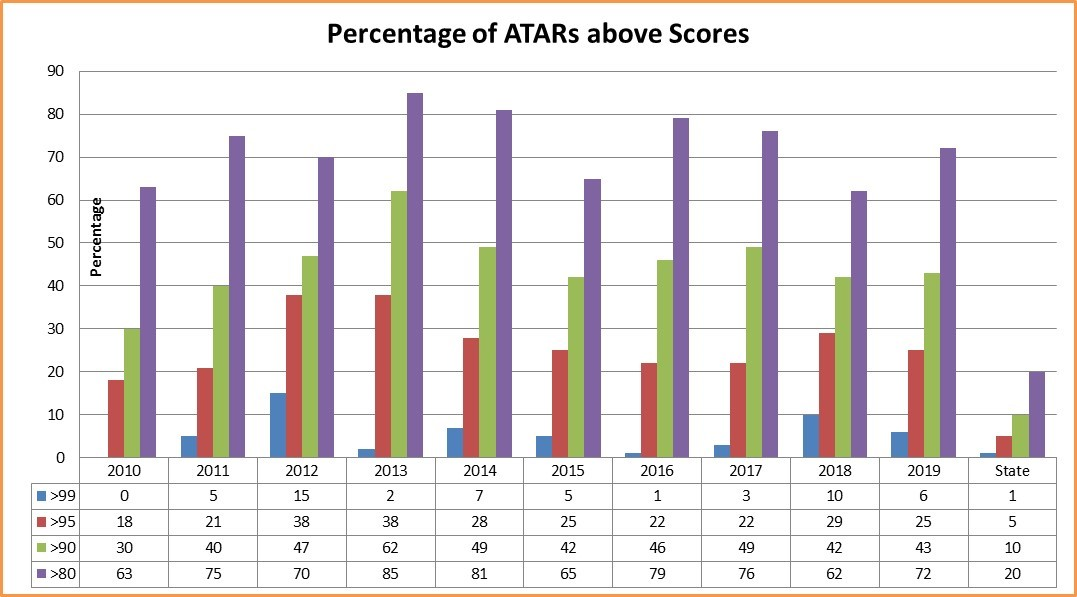 Percentage of ATARs above scores VCE 2019